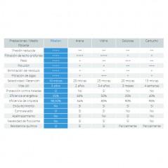 Comparativa de Fibalon con otros medios filtrantes